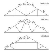 MEDIAN Don Steward secondary maths teaching: roof trussone roof making company calls the various truss designs: Howe truss Fink truss Attic truss which one uses most wood? Steel Structure Buildings, Roof Structure, Metal Buildings, Attic Truss, Roof Truss Design, Carport Kits, Framing Construction, Roof Trusses, Bridge Design