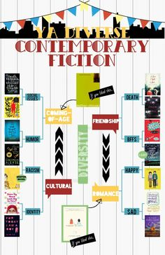 Diversify Your YA Contemporary Reads: A Flowchart | The Hub - Created by Teen Summer Khaleq! Way to go Summer, this is so cute!
