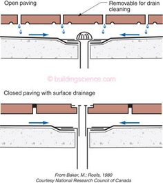 13 Best Floor Drain Details Images Floor Drains Basement