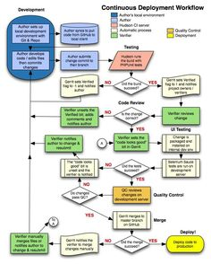 Continuous Deployment Workflow | Change Management | Pinterest