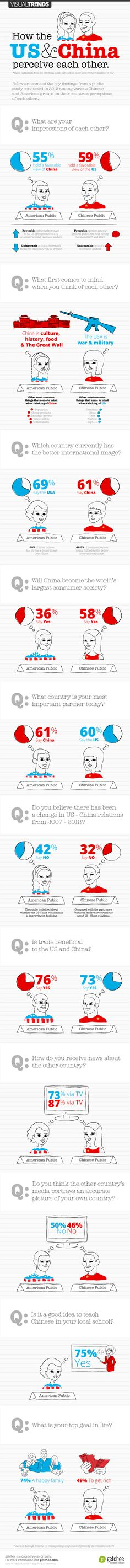 U.S. & China Cross-Cultural Perceptions
