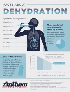 Facts about Dehydration Learn how to stay hydrated and what the symptoms are of dehydration!