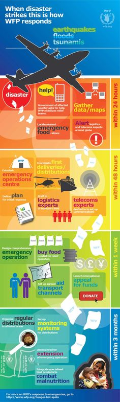 Great infographic that demonstrates how the World Food Programme (a branch of the U.N.) responds to crises