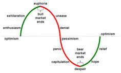 """There are two types of phases in the securities markets (actually in any financial market) according to the """"momentum"""" of economic activity and these can be very different, depending on the expansion or contraction of the economy, situation of recession or financial expansion and the increment in business benefits that will condition the entrance to one stage or another."""