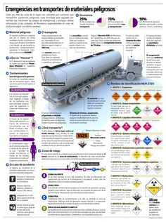 Infografía: Emergencias en transportes de materiales peligrosos