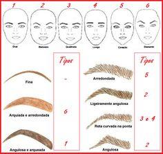Essa técnica enquadra cada tipo de rosto para cada tipo de sobrancelha.