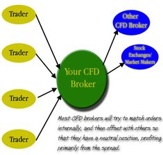 CFD brokers hedging exposure