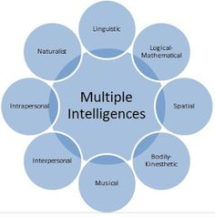 Everyone has some measure of all of the eight intelligences. People are more strongly inclined to one or two than to the rest. All types of intelligence can be cultivated...