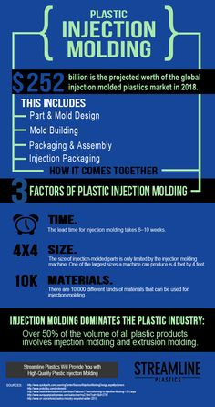 Intro to plastic injection molding free ebook download plastic find out why injection molding dominated the plastic industry streamline plastics will provide you with fandeluxe Choice Image