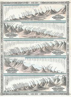Johnson's Chart of Comparative Heights of Mountains and Lengths of Rivers of Africa, Asia, Europe, South America and North America