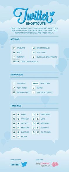 Useful Twitter Infographic detailing various keyboard shortcuts for Twitter.