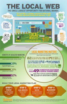 """Infographic: The Local Web, Kansen Met Locale Websites. Het """"Local Web"""" is het sterk groeiend aantal online middelen waarmee organisaties lokaal gerichte marketing kunnen bedrijven. Deze infographic laat zien waarom er veel kansen zijn voor marketeers als zij online ook lokaal gericht inzetten."""