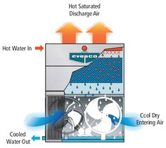 Cooling tower is used to regulate water temperature and circulate it throughout the cooling systems that are used in settings like oil refineries, chemical plants, and petrochemical plants. These are also used in HVAC systems.