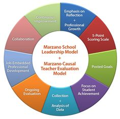 Marzano Center - Integrated Approach to Leadership Evaluation