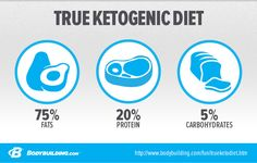 Ketogenic Dieting: Frequently Asked Questions - Bodybuilding.com