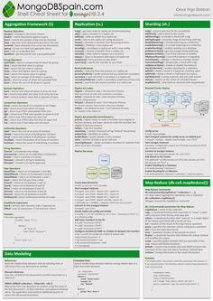 MongoDB Cheat Sheet – Quick Reference 2