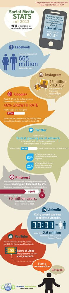 Social Media Infographic 2013 : Which platform is growing the fastest?