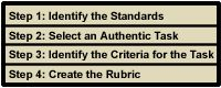 This site describes different types of rubrics and offers suggestions on how to choose which type of rubric to use.