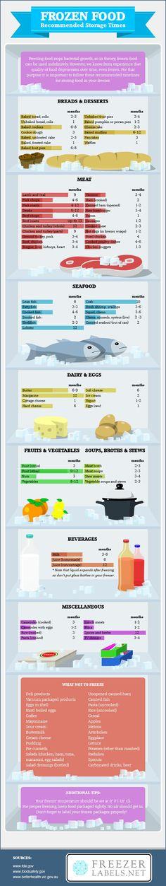 Frozen Food Storage Chart