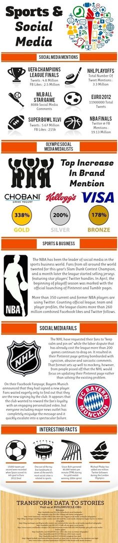 Sports win big on Facebook