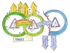 Without trust people do not share their true opinions or thoughts. Trust can be…