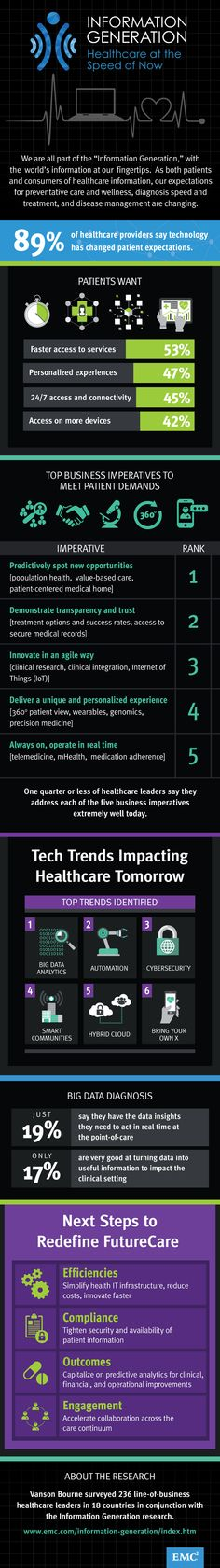 tech trends that are impacting healthcare