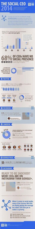68% des PDG n'ont aucune présence sur les réseaux sociaux - #Arobasenet