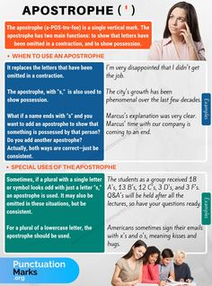 The apostrophe (a-POS-tro-fee) is a single vertical mark (') or ('). Learn useful apostrophe rules with example sentences and infographic to help you use this p English Grammar Rules, Grammar Tips, Grammar And Punctuation, Grammar Lessons, English Words, English Vocabulary, English Language, Teaching Grammar, English Phrases