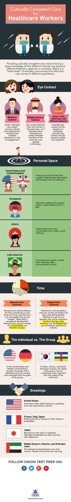 Examples on how nurses can show cultural equity?