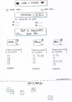 Visueel jaarplan van de Betekenaar Visual Note Taking, Visual Thinking, Innovation Strategy, Sketch Notes, Starting Your Own Business, Learn To Draw, Business Planning, Creative Business, Leadership