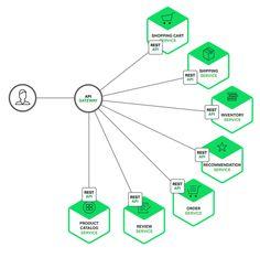 Building Microservices Using Api Gateway Diagram Programmer