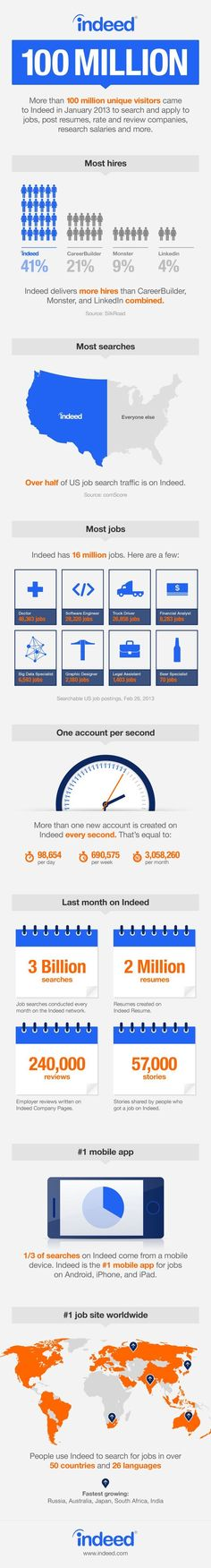 Management : Management : Lovin- my employeer- Indeed.com 100 million visitors in January!  I