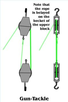 """Reeving blocks to set up a double pulley system requires a little thought. A double pulley system, also known as a """"block and tackle,"""" consists of the pulleys, or blocks, and the tackle, the ropes riven through the blocks. You must decide if you will use a double pulley system with one sheave--the roller in a pulley--in each block, which..."""