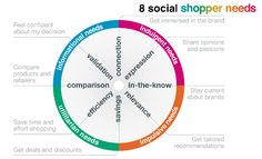 8 social shopper needs  #sCommerce    A study by Leo Burnett / Arc Worldwide identifies six types of social shoppers (from light social shoppers to heavy users):  The Dollar Defaulter, the Efficient Sprinter, the Quality Devotee, the Strategic Saver, the Opportunistic Adventurer and the Savvy Passionista.    Read the full report SocialShop here: http://slidesha.re/SocialShop_report