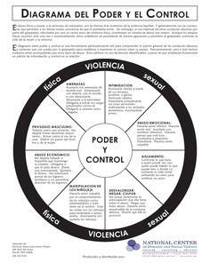 Círculo del poder y el control
