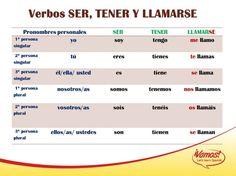 Risultati immagini per ejercicios verbo llamarse Presente Simple, Teaching Spanish, 1, Student, English, Conversation, Spanish, School, Everything