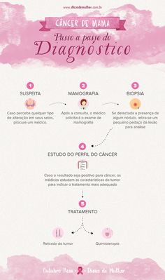 Outubro Rosa: saiba como prevenir o câncer de mama Natural Remedies For Heartburn, Human Nutrition, Pink October, Cancer Facts, Breast Cancer, Psychology, Banner, Instagram Posts, Wallpaper