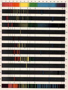 Colour Analysis Absorption, 1903