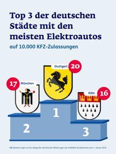 Elektromobilität: Staatliche Zuschüsse beim Kauf von E-Autos E-Autos sind schon lange keine Zukunftsmusik mehr. Wie viele Zulassungen gibt es aber tatsächlich in Deutschland und wo liegt der Unterschied zum Hybrid? --- #Verkehr #Zukunft #Mobilität #Innovation #Elektroauto #ERGODirekt #ERGODirektMagazin #Magazin #Infografik #Elektromobilität #Städte #Deutschland #Statistik #Top3