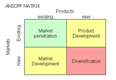 Ansoff Matrix.   Green: low risk;  Yellow: medium risk;  Red: high risk