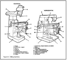 INSTRUCTIONS HOW TO USE A MILLING MACHINE #machine #tool