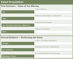 Value Proposition Examples  Value Proposition Statement Example