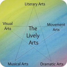 The Lively Arts are