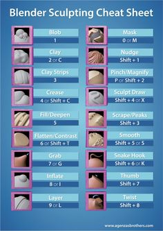 Free Download: Blender Sculpting Cheat Sheet – AgenZasBrothers | Blender 3D Training, 3D Animation, Film Production