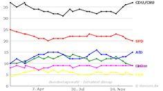 Umfrageverlauf: Bundestagswahl (#btw) - Infratest dimap - bis 05.01.2017