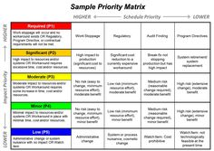 Action Priority Matrix Diagram  Ignite Your Power