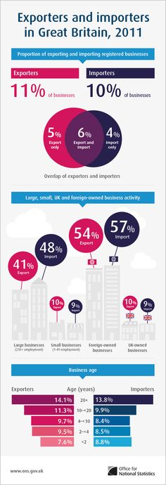 Exporters and importers in Great Britain, 2011