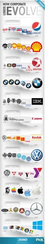 Brands logos evolution