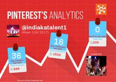 This Pinterest weekly report for indiakatalent1 was generated by #Snapchum. Snapchum helps you find recent Pinterest followers, unfollowers and schedule Pins. Find out who doesnot follow you back and unfollow them.