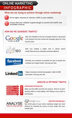Marketing online #Infografia